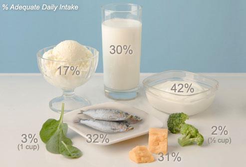 میزان کلسیم غذا